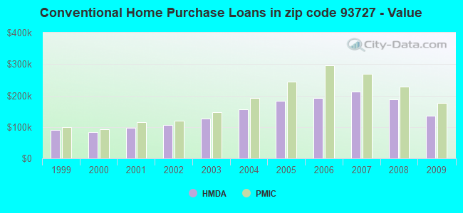 Conventional Home Purchase Loans in zip code 93727 - Value