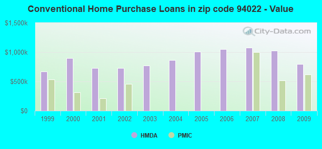 Conventional Home Purchase Loans in zip code 94022 - Value