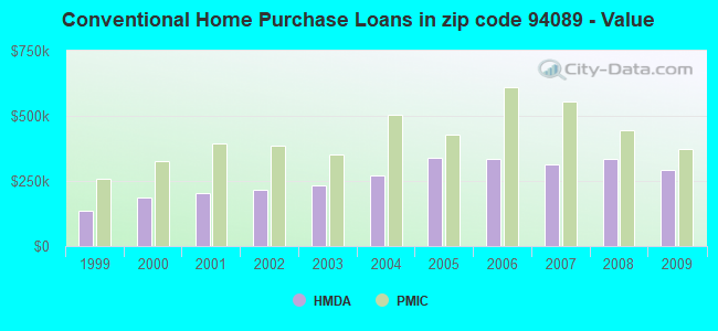 Conventional Home Purchase Loans in zip code 94089 - Value