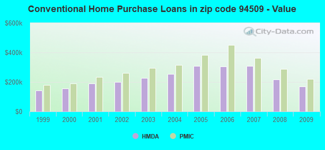 Conventional Home Purchase Loans in zip code 94509 - Value