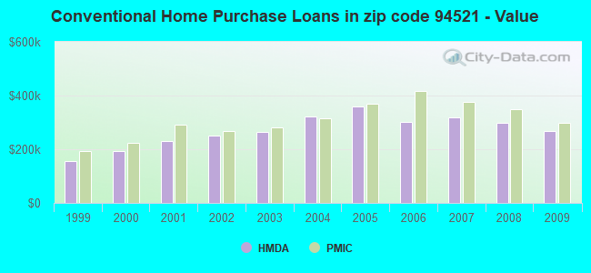 Conventional Home Purchase Loans in zip code 94521 - Value