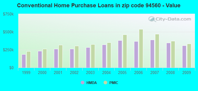 Conventional Home Purchase Loans in zip code 94560 - Value