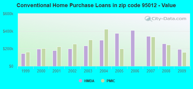 Conventional Home Purchase Loans in zip code 95012 - Value