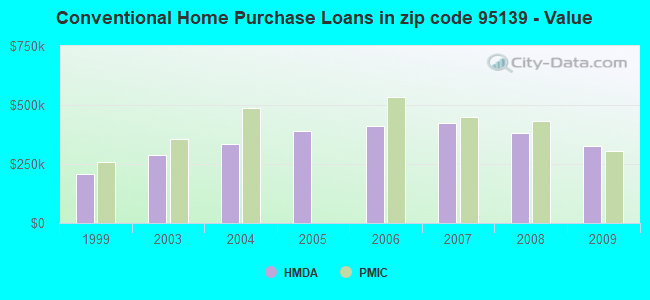 Conventional Home Purchase Loans in zip code 95139 - Value