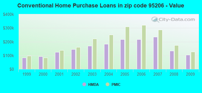 Conventional Home Purchase Loans in zip code 95206 - Value