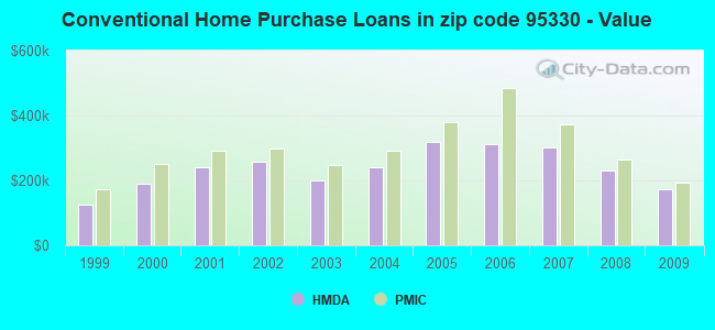 Conventional Home Purchase Loans in zip code 95330 - Value