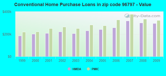 Conventional Home Purchase Loans in zip code 96797 - Value