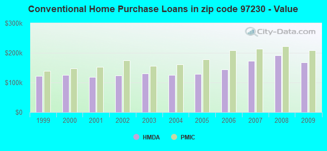 Conventional Home Purchase Loans in zip code 97230 - Value