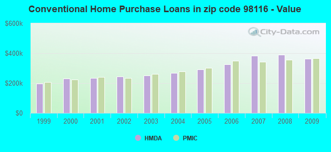 Conventional Home Purchase Loans in zip code 98116 - Value