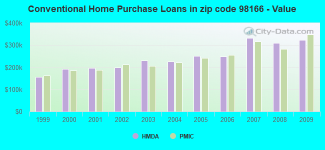 Conventional Home Purchase Loans in zip code 98166 - Value