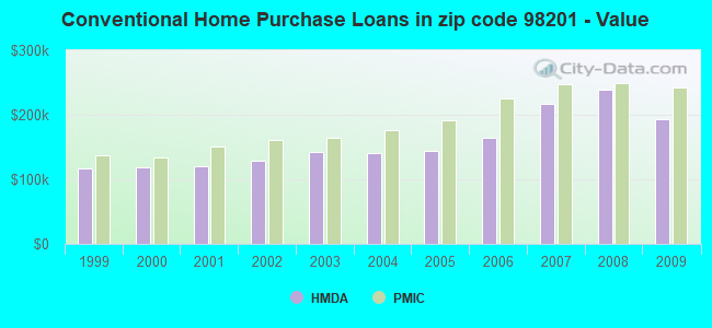 Conventional Home Purchase Loans in zip code 98201 - Value