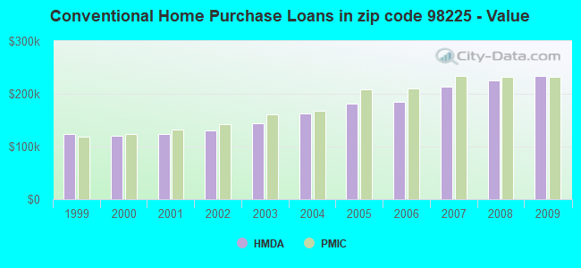 Conventional Home Purchase Loans in zip code 98225 - Value