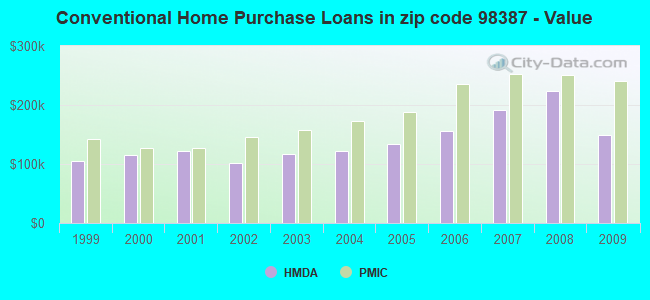 Conventional Home Purchase Loans in zip code 98387 - Value