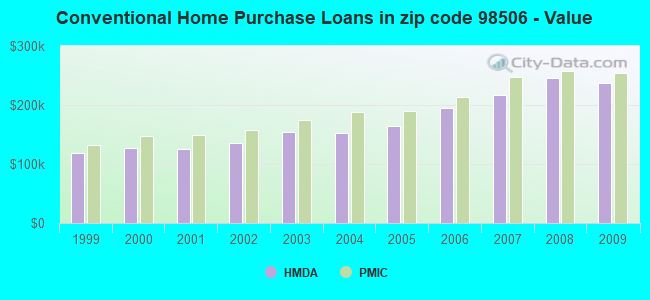 Conventional Home Purchase Loans in zip code 98506 - Value