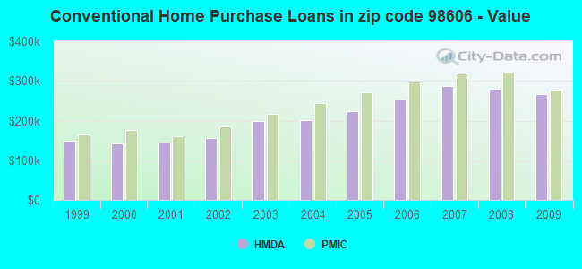 Conventional Home Purchase Loans in zip code 98606 - Value