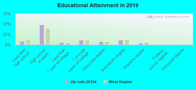 Educational Attainment in 2019