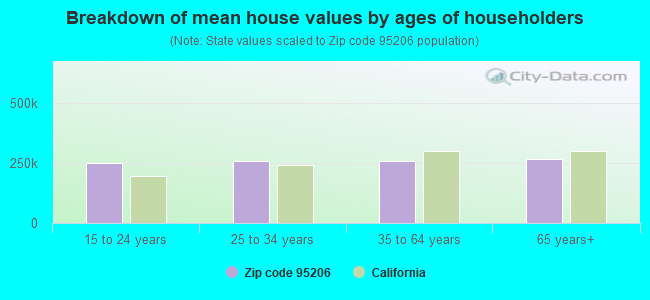 Breakdown of mean house values by ages of householders