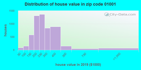 Estimate of home value of owner-occupied houses/condos in 2015 in zip code 01001
