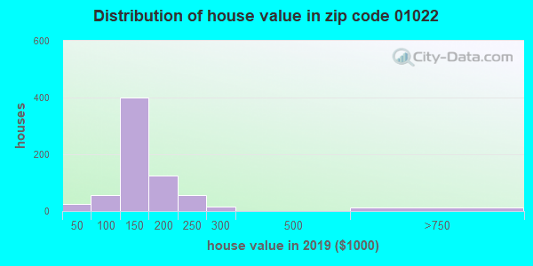 Zip code 01022 house/condo values in 2010
