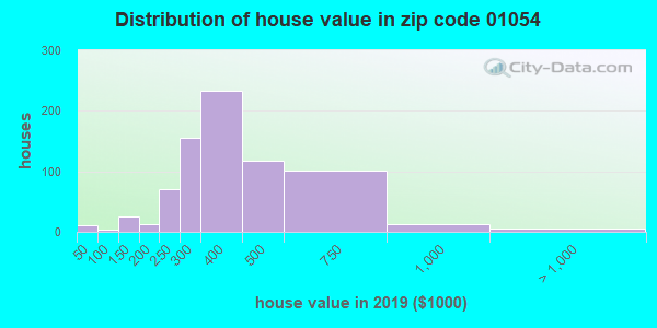 Zip code 01054 house/condo values in 2010