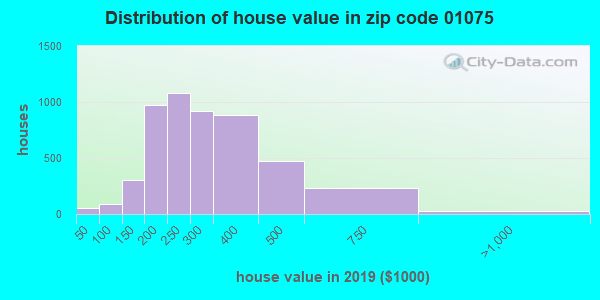 Zip code 01075 house/condo values in 2010