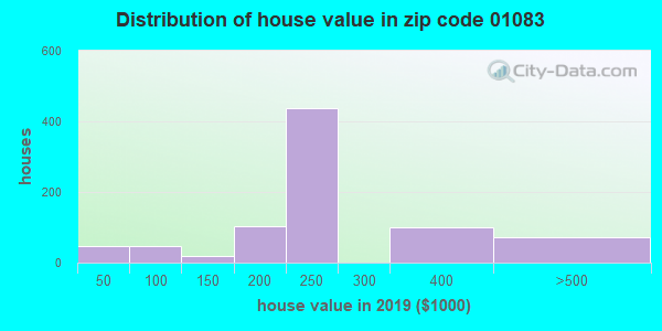 Zip code 01083 house/condo values in 2010