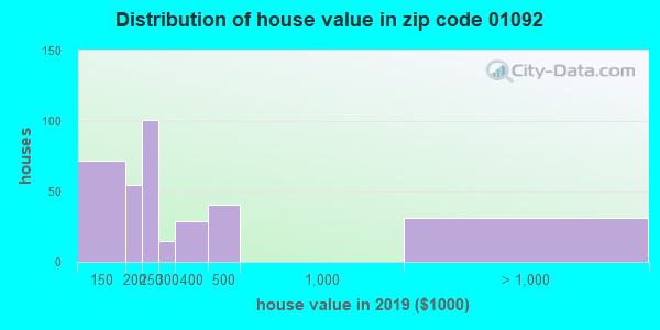 Zip code 01092 house/condo values in 2010