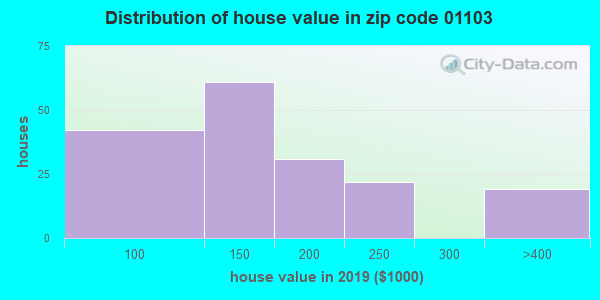Zip code 01103 house/condo values in 2010