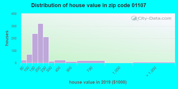 Zip code 01107 house/condo values in 2010