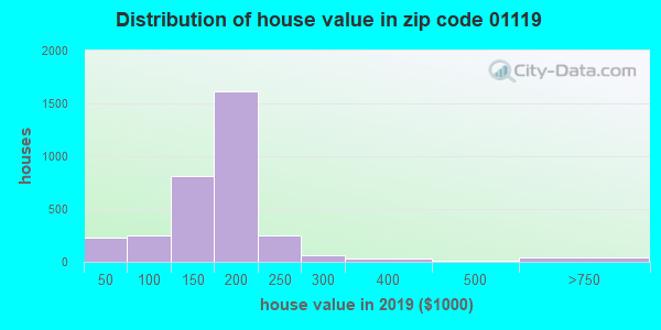 Zip code 01119 house/condo values in 2010
