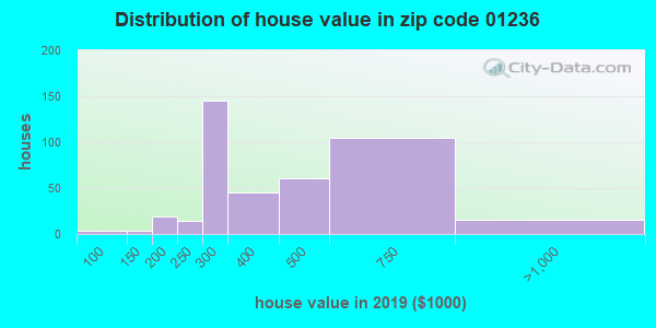 Zip code 01236 house/condo values in 2010