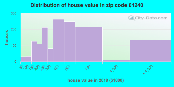 Zip code 01240 house/condo values in 2010