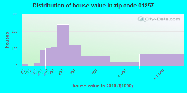 Zip code 01257 house/condo values in 2010
