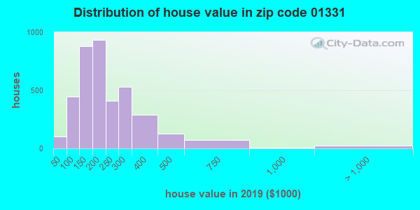Zip code 01331 house/condo values in 2010