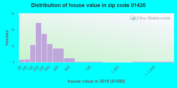 Zip code 01420 house/condo values in 2010