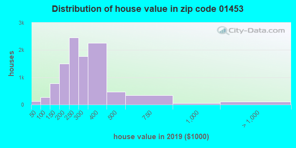 Zip code 01453 house/condo values in 2010