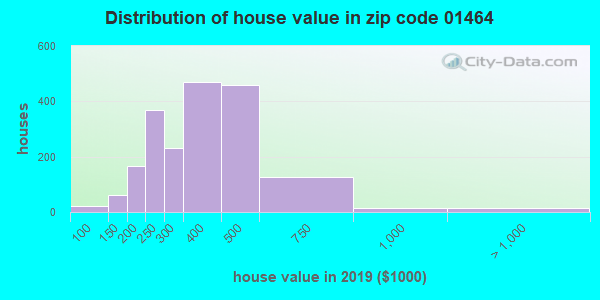 Zip code 01464 house/condo values in 2010