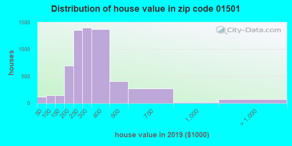 Zip code 01501 house/condo values in 2010
