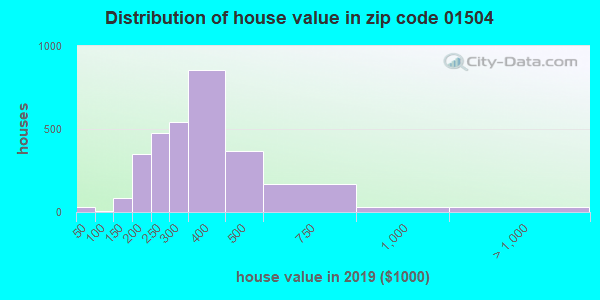 Zip code 01504 house/condo values in 2010