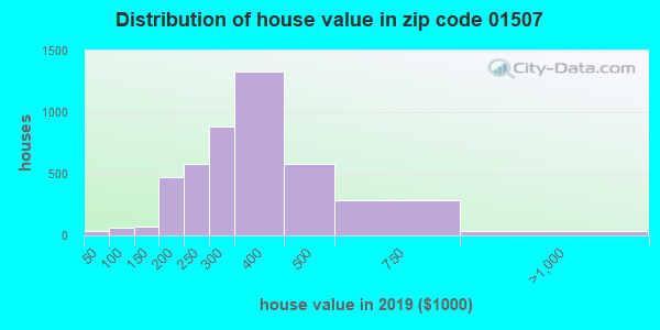 Zip code 01507 house/condo values in 2010