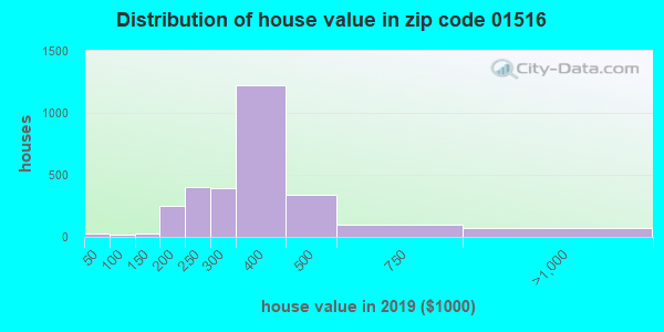 Estimate of home value of owner-occupied houses/condos in 2013 in zip code 01516