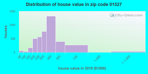 Zip code 01527 house/condo values in 2010