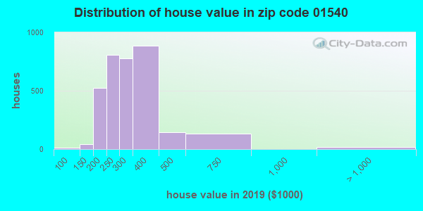 Zip code 01540 house/condo values in 2010