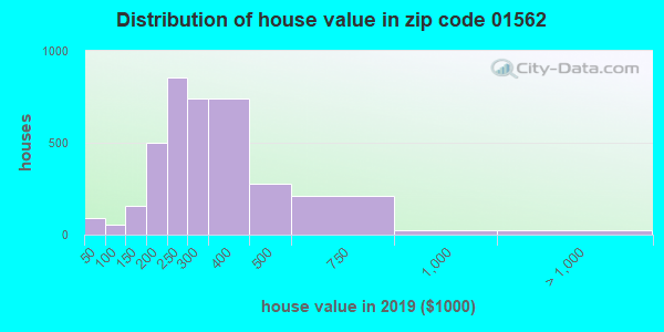 Zip code 01562 house/condo values in 2010