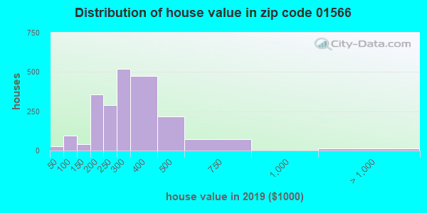 Zip code 01566 house/condo values in 2010