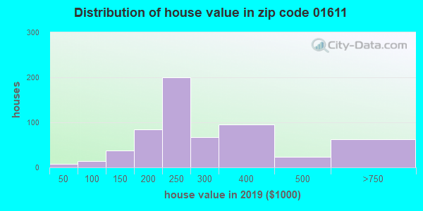 Zip code 01611 house/condo values in 2010