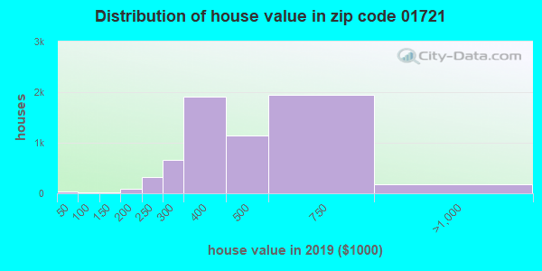Zip code 01721 house/condo values in 2010