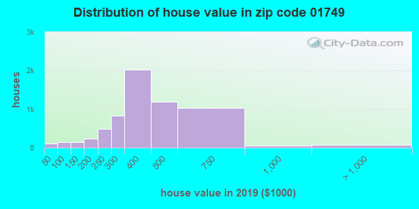 Zip code 01749 house/condo values in 2010