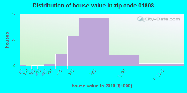 Estimate of home value of owner-occupied houses/condos in 2016 in zip code 01803