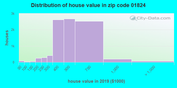 Zip code 01824 house/condo values in 2010